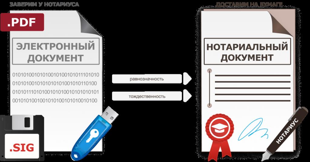 тождественность электронного документа